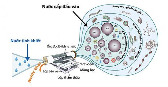 So sánh công nghệ lọc nước RO và Nano