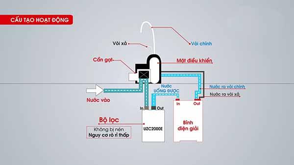 Sơ đồ cấu tạo máy lọc nước Mitsubishi Cleansui